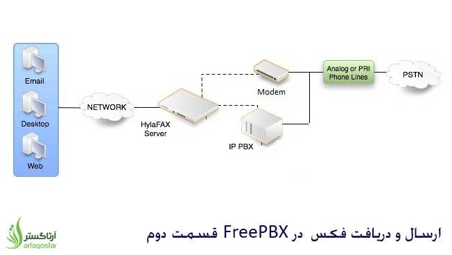 آموزش ارسال و دریافت فکس در FreePBX  قسمت دوم