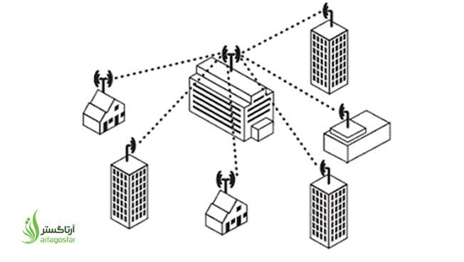 آموزش میکروتیک قسمت پنجاه و چهارم