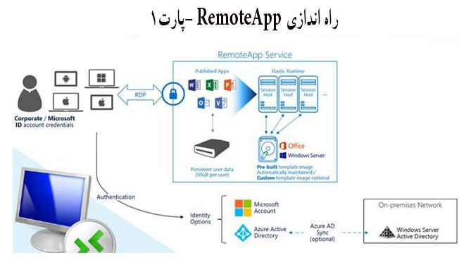 آموزش نصب و راه اندازی RemoteApp در ویندوز سرور 2016  پارت1