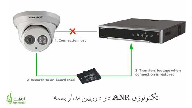 تکنولوژی ANR و کاربرد آن در دوربین مدار بسته